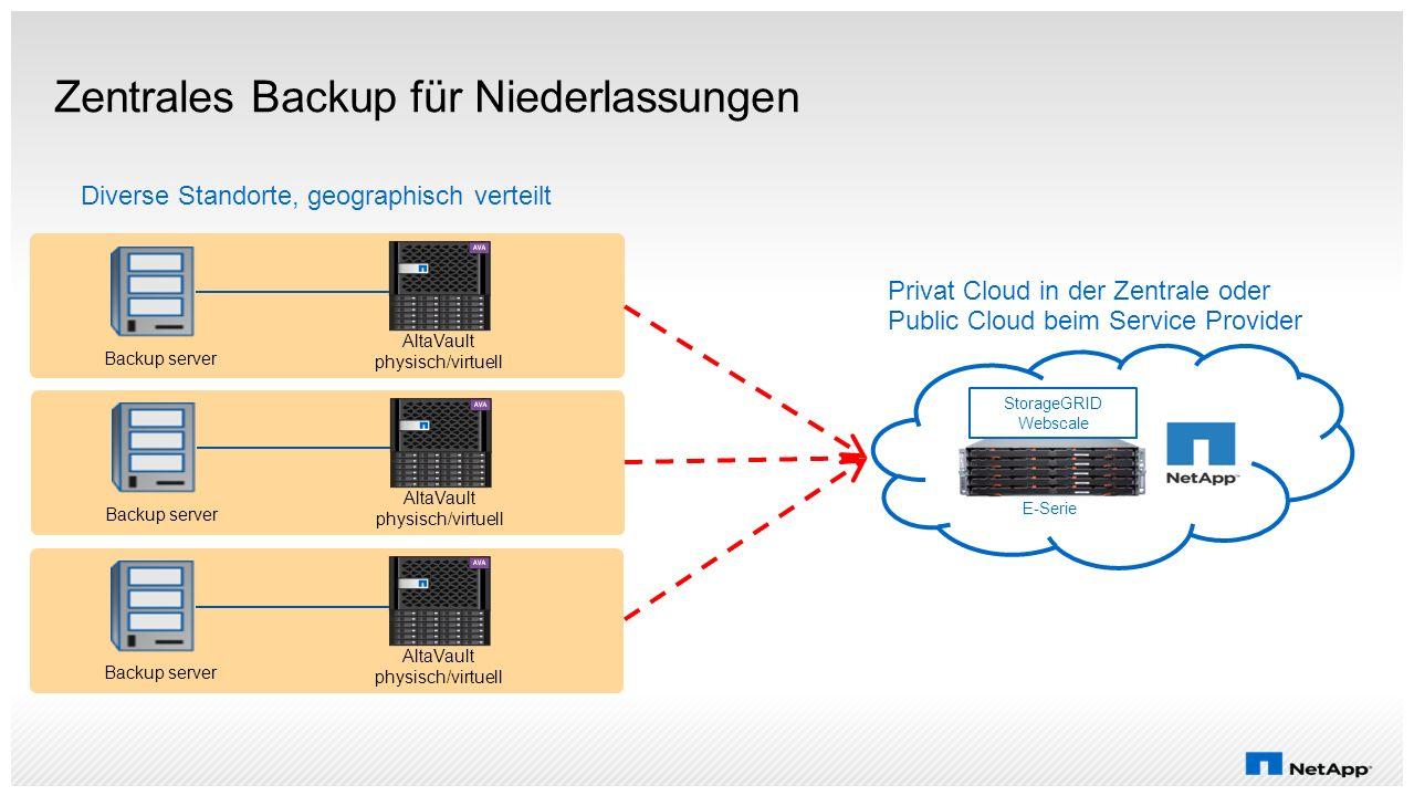 Zentrales Backup für Niederlassungen Privat Cloud in der Zentrale oder Public Cloud beim Service Provider StorageGRID Webscale Diverse Standorte, geog