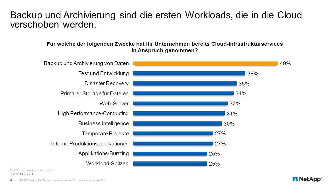 Nahtlose Integration in die vorhandene Infrastruktur Deduplizierung, Komprimierung und Verschlüsselung Lokale Cache- Speicherung von kürzlich durchgeführten Backups, Speicherung aller Daten als Vault- Kopien in der Cloud Speicherung von Daten in der Public oder Private Cloud der Wahl Amazon (Glacier und S3) AT&T Synaptic Storage-als- Service CenturyLink Dunkel Cloud Storage EVault LTS2 Google Cloud- Plattform IBM SoftLayer Objekt-Storage Microsoft Azure Rackspace Swisscom Telefonica TELUS Verizon Terremark NetApp StorageGRID Webscale HyperStore EMC Atmos OpenStack Swift Public Cloud Private Cloud NetApp AltaVault Cloud-integrierte Storage Appliance Public oder Private Cloud So funktioniert AltaVault 25 © 2015 NetApp.