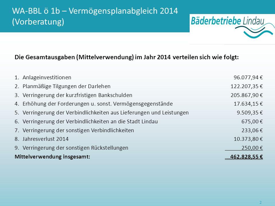 WA-BBL ö 1b – Vermögensplanabgleich 2014 (Vorberatung) Die Finanzierung (Mittelherkunft) erfolgt durch: 1.Abschreibungen auf Anlagen101.656,00 € 2.Erhöhung der Allgemeinen Rücklagen257.000,00 € 3.Verringerung der Geldbestände1.784,75 € 4.Erhöhung der Verbindlichkeiten gegenüber den Stadtwerken Lindau (B) 102.387,80 € Mittelherkunft insgesamt: 462.828,55 € 3