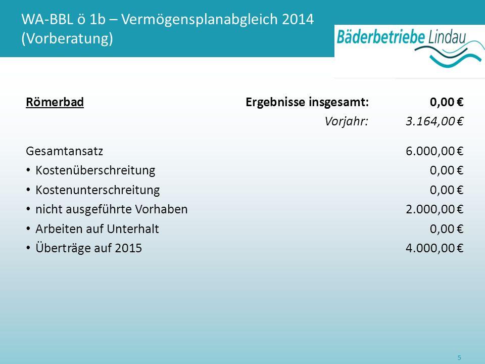 WA-BBL ö 1b – Vermögensplanabgleich 2014 (Vorberatung) RömerbadErgebnisse insgesamt:0,00 € Vorjahr:3.164,00 € Gesamtansatz6.000,00 € Kostenüberschreitung0,00 € Kostenunterschreitung0,00 € nicht ausgeführte Vorhaben2.000,00 € Arbeiten auf Unterhalt0,00 € Überträge auf 20154.000,00 € 5