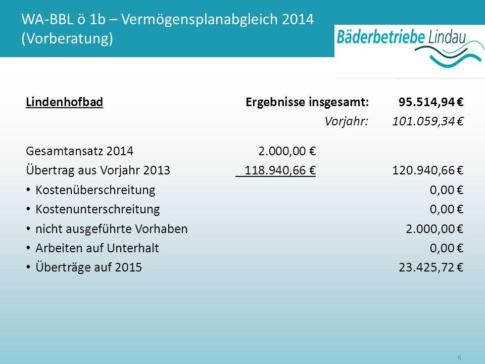 WA-BBL ö 1b – Vermögensplanabgleich 2014 (Vorberatung) LindenhofbadErgebnisse insgesamt:95.514,94 € Vorjahr:101.059,34 € Gesamtansatz 20142.000,00 € Übertrag aus Vorjahr 2013 118.940,66 €120.940,66 € Kostenüberschreitung0,00 € Kostenunterschreitung0,00 € nicht ausgeführte Vorhaben2.000,00 € Arbeiten auf Unterhalt0,00 € Überträge auf 201523.425,72 € 6