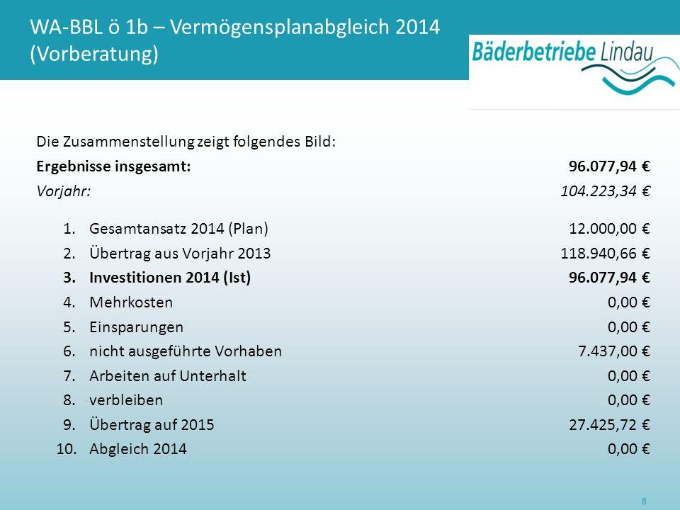 WA-BBL ö 1b – Vermögensplanabgleich 2014 (Vorberatung) Die Zusammenstellung zeigt folgendes Bild: Ergebnisse insgesamt:96.077,94 € Vorjahr:104.223,34 € 1.Gesamtansatz 2014 (Plan)12.000,00 € 2.Übertrag aus Vorjahr 2013118.940,66 € 3.Investitionen 2014 (Ist)96.077,94 € 4.Mehrkosten0,00 € 5.Einsparungen0,00 € 6.nicht ausgeführte Vorhaben7.437,00 € 7.Arbeiten auf Unterhalt0,00 € 8.verbleiben0,00 € 9.Übertrag auf 201527.425,72 € 10.Abgleich 20140,00 € 8