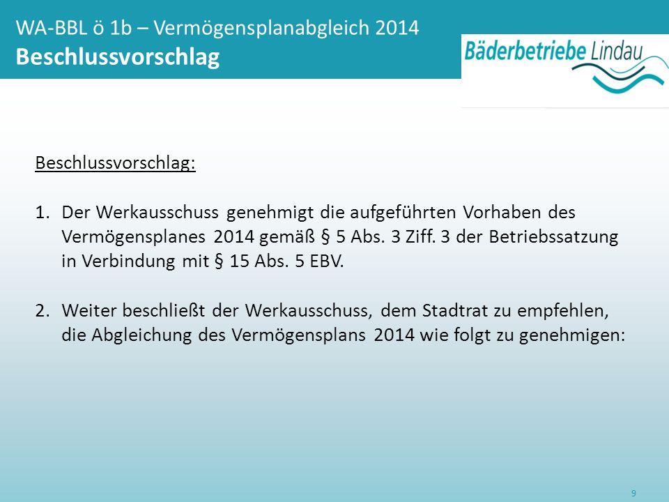 WA-BBL ö 1b – Vermögensplanabgleich 2014 Beschlussvorschlag 9 Beschlussvorschlag: 1.Der Werkausschuss genehmigt die aufgeführten Vorhaben des Vermögensplanes 2014 gemäß § 5 Abs.