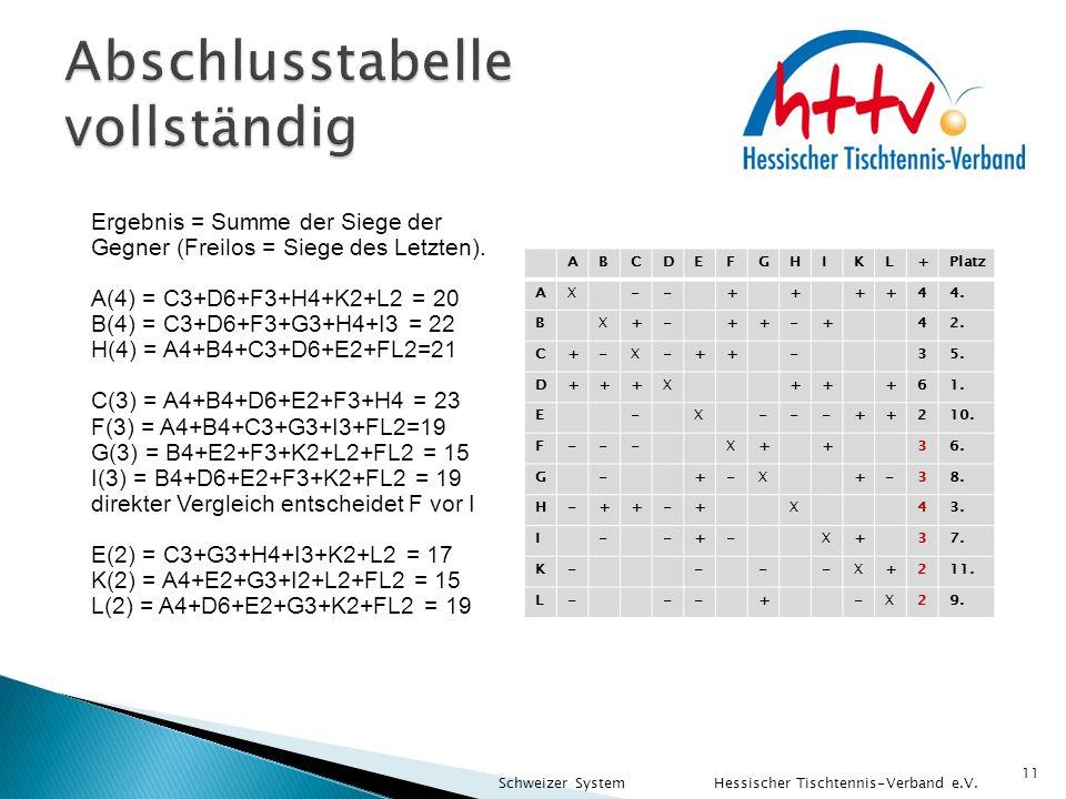 11 Ergebnis = Summe der Siege der Gegner (Freilos = Siege des Letzten). A(4) = C3+D6+F3+H4+K2+L2 = 20 B(4) = C3+D6+F3+G3+H4+I3 = 22 H(4) = A4+B4+C3+D6