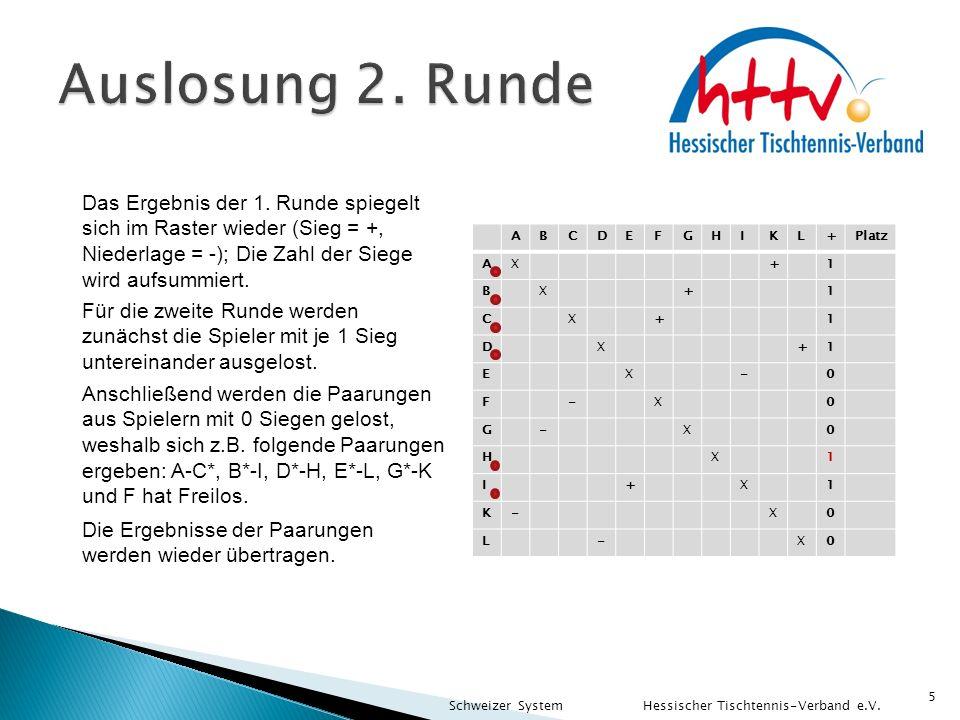 5 Schweizer System Hessischer Tischtennis-Verband e.V. Das Ergebnis der 1. Runde spiegelt sich im Raster wieder (Sieg = +, Niederlage = -); Die Zahl d
