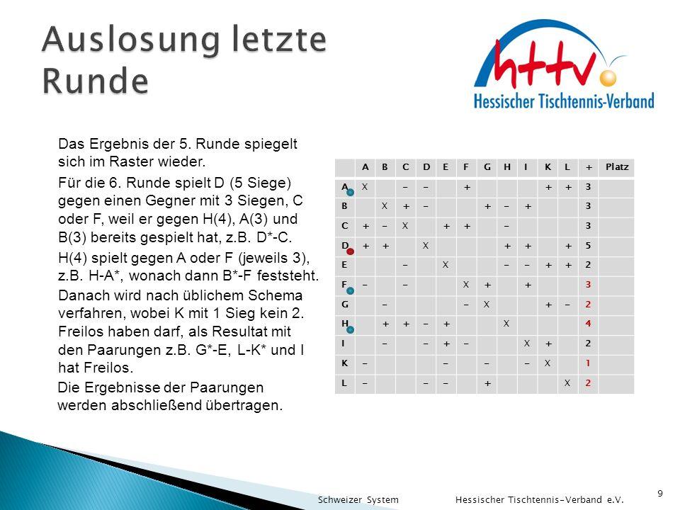 9 Das Ergebnis der 5. Runde spiegelt sich im Raster wieder. Für die 6. Runde spielt D (5 Siege) gegen einen Gegner mit 3 Siegen, C oder F, weil er geg