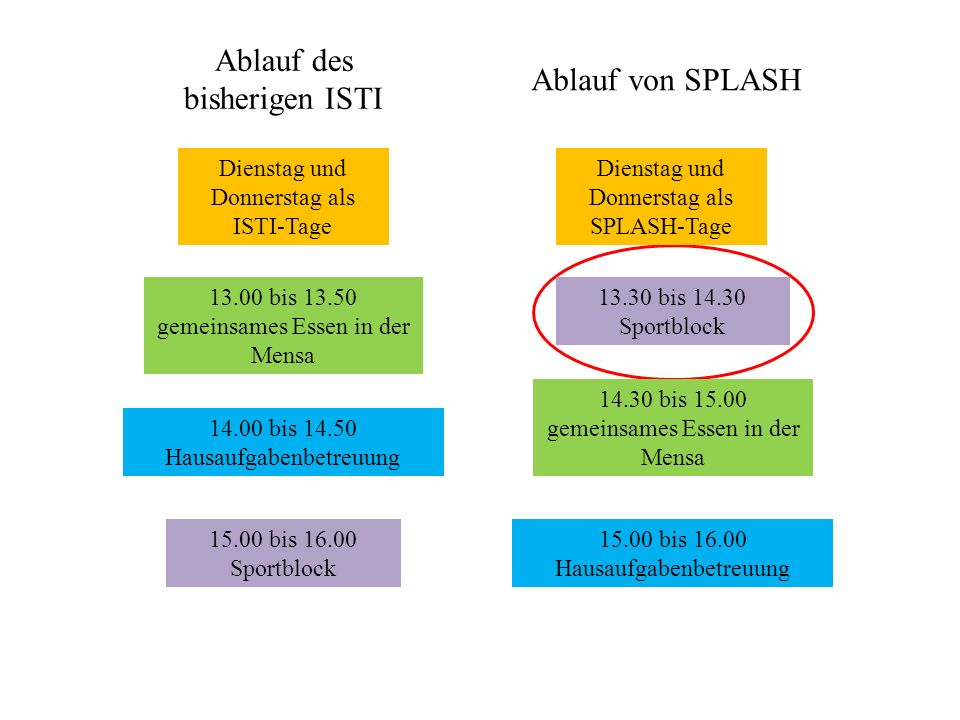 Dienstag und Donnerstag als ISTI-Tage Dienstag und Donnerstag als SPLASH-Tage 13.00 bis 13.50 gemeinsames Essen in der Mensa 14.00 bis 14.50 Hausaufgabenbetreuung 15.00 bis 16.00 Sportblock 13.30 bis 14.30 Sportblock 14.30 bis 15.00 gemeinsames Essen in der Mensa 15.00 bis 16.00 Hausaufgabenbetreuung Ablauf des bisherigen ISTI Ablauf von SPLASH