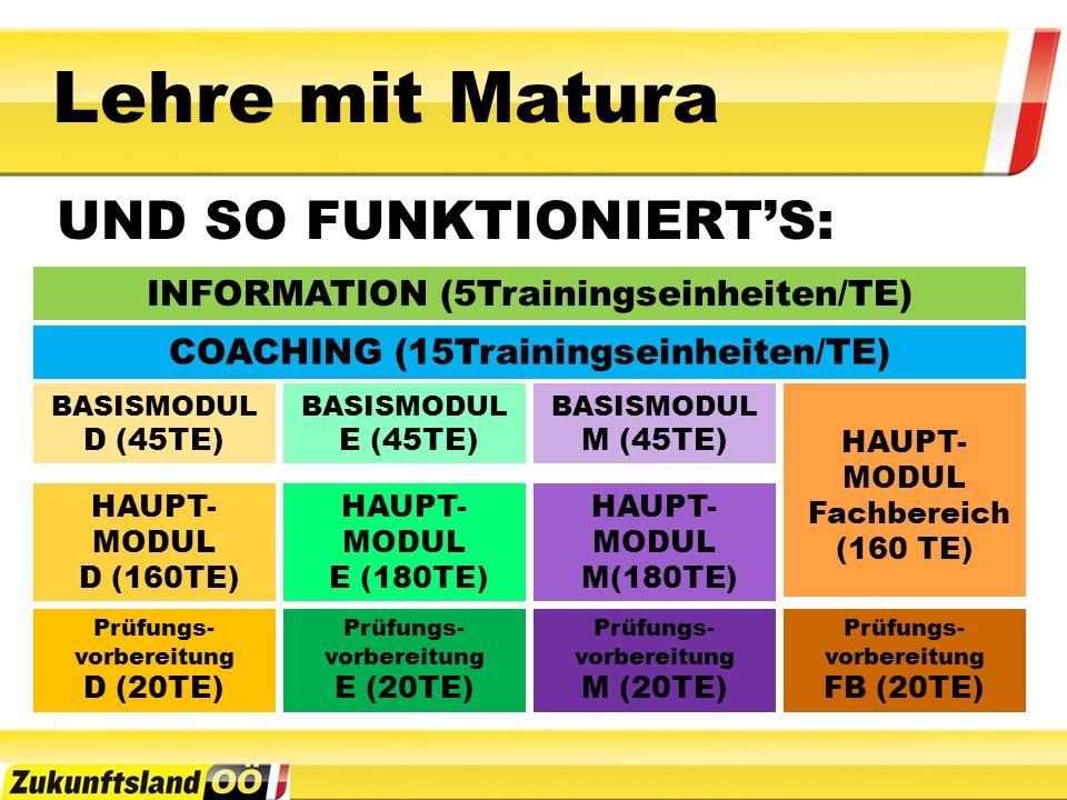Lehre mit Matura UND SO FUNKTIONIERT'S: INFORMATION (5Trainingseinheiten/TE) COACHING (15Trainingseinheiten/TE) BASISMODUL D (45TE) BASISMODUL E (45TE) BASISMODUL M (45TE) HAUPT- MODUL D (160TE) HAUPT- MODUL E (180TE) HAUPT- MODUL M(180TE) Prüfungs- vorbereitung D (20TE) Prüfungs- vorbereitung E (20TE) Prüfungs- vorbereitung M (20TE) Prüfungs- vorbereitung FB (20TE) HAUPT- MODUL Fachbereich (160 TE)