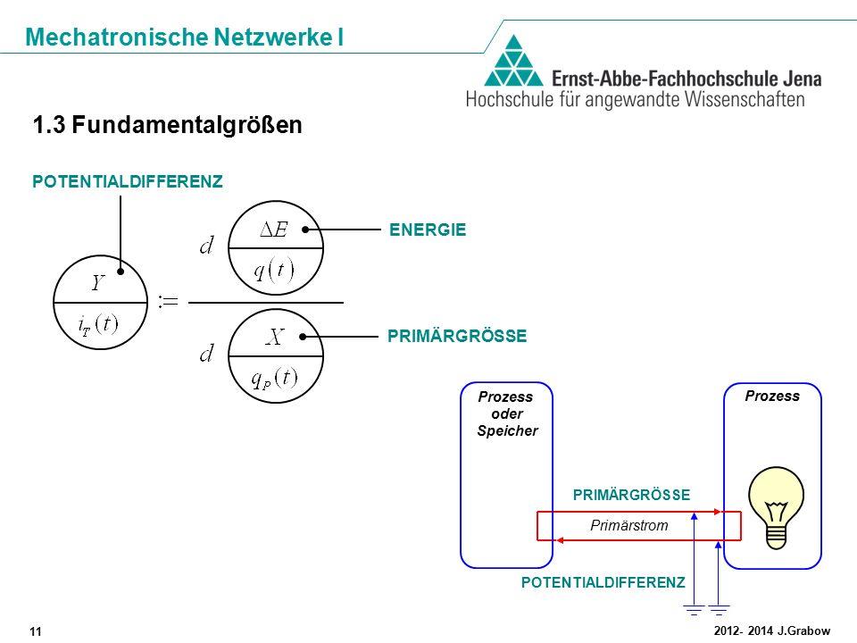 Mechatronische Netzwerke I 11 2012- 2014 J.Grabow 1.3 Fundamentalgrößen PRIMÄRGRÖSSE ENERGIE POTENTIALDIFFERENZ Prozess oder Speicher POTENTIALDIFFERE