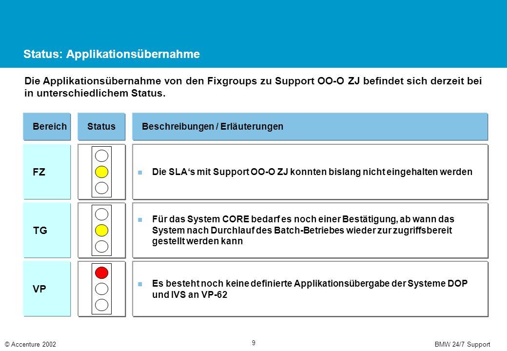 BMW 24/7 Support© Accenture 2002 9 Status: Applikationsübernahme Die Applikationsübernahme von den Fixgroups zu Support OO-O ZJ befindet sich derzeit