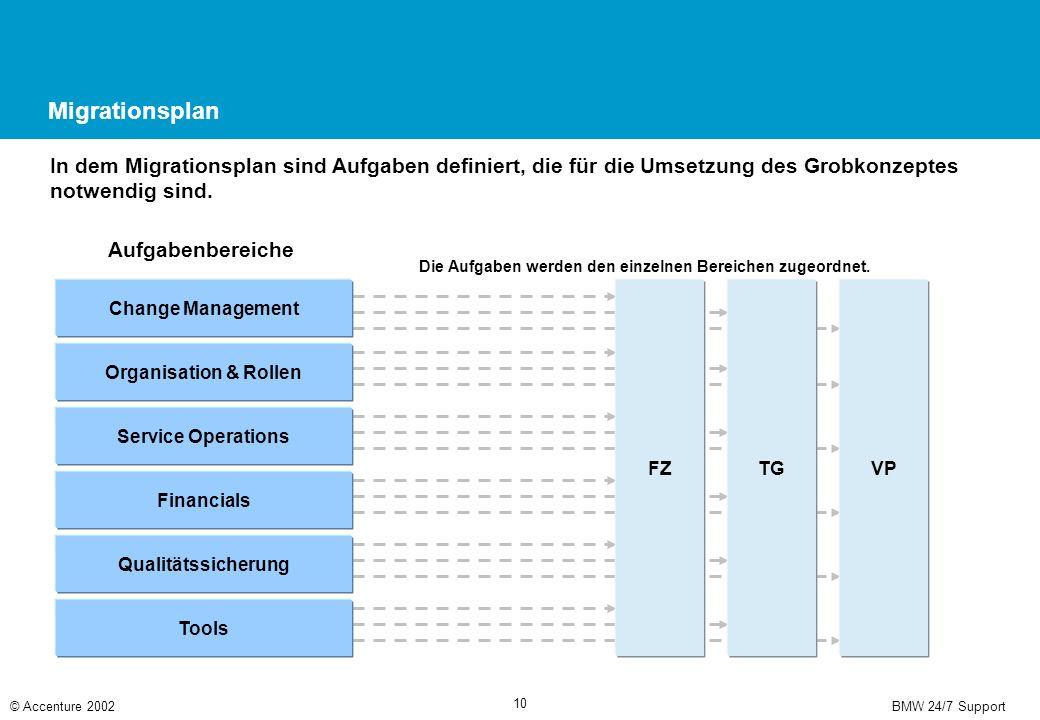 BMW 24/7 Support© Accenture 2002 10 Migrationsplan In dem Migrationsplan sind Aufgaben definiert, die für die Umsetzung des Grobkonzeptes notwendig sind.