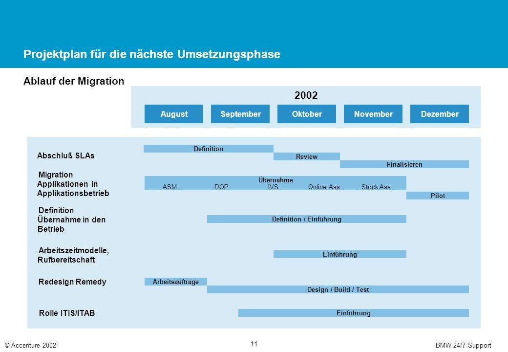 BMW 24/7 Support© Accenture 2002 11 Projektplan für die nächste Umsetzungsphase Ablauf der Migration 2002 DezemberNovemberOktoberSeptemberAugust Absch