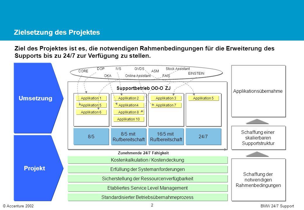 BMW 24/7 Support© Accenture 2002 2 Zielsetzung des Projektes Ziel des Projektes ist es, die notwendigen Rahmenbedingungen für die Erweiterung des Supp