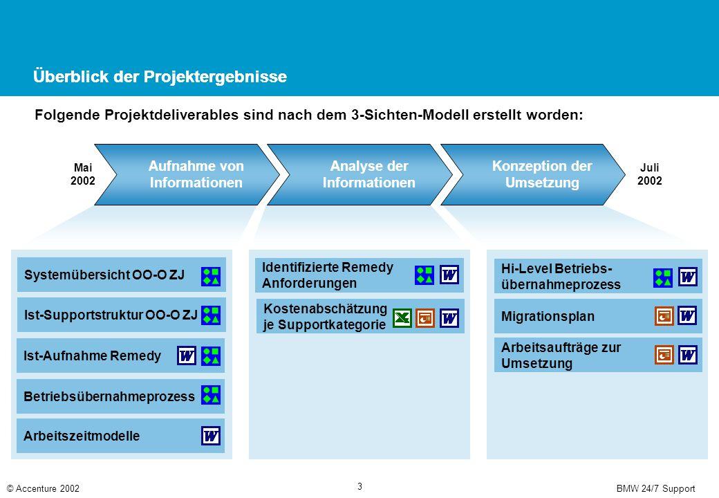 BMW 24/7 Support© Accenture 2002 3 Überblick der Projektergebnisse Aufnahme von Informationen Analyse der Informationen Konzeption der Umsetzung Mai 2
