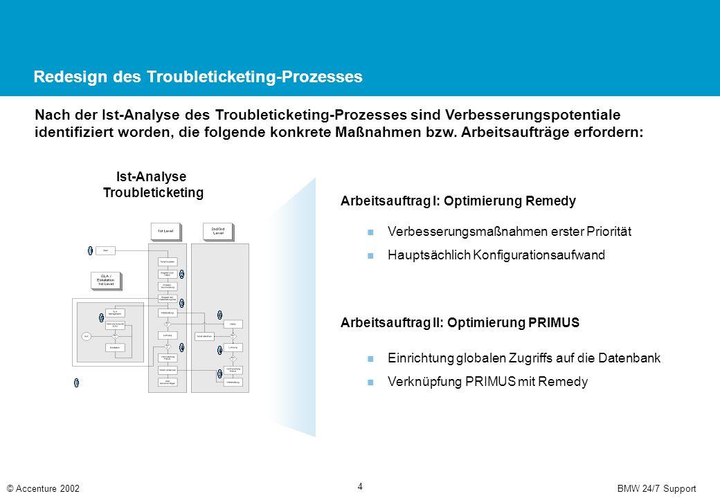 BMW 24/7 Support© Accenture 2002 4 Redesign des Troubleticketing-Prozesses Nach der Ist-Analyse des Troubleticketing-Prozesses sind Verbesserungspotentiale identifiziert worden, die folgende konkrete Maßnahmen bzw.
