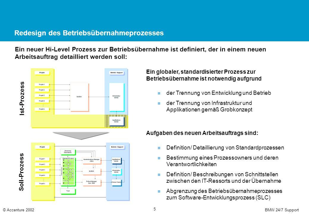 BMW 24/7 Support© Accenture 2002 5 Redesign des Betriebsübernahmeprozesses Ein neuer Hi-Level Prozess zur Betriebsübernahme ist definiert, der in einem neuen Arbeitsauftrag detailliert werden soll: Ist-Prozess Soll-Prozess der Trennung von Entwicklung und Betrieb der Trennung von Infrastruktur und Applikationen gemäß Grobkonzept Ein globaler, standardisierter Prozess zur Betriebsübernahme ist notwendig aufgrund Aufgaben des neuen Arbeitsauftrags sind: Definition/ Detaillierung von Standardprozessen Bestimmung eines Prozessowners und deren Verantwortlichkeiten Definition/ Beschreibungen von Schnittstellen zwischen den IT-Ressorts und der Übernahme Abgrenzung des Betriebsübernahmeprozesses zum Software-Entwicklungsprozess (SLC)