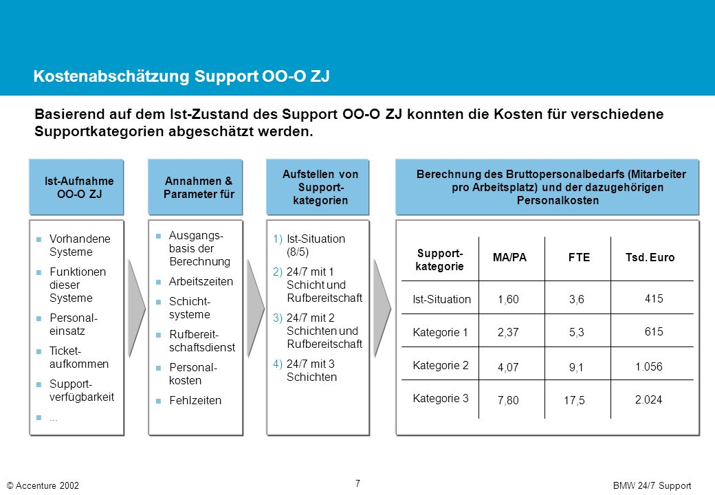 BMW 24/7 Support© Accenture 2002 7 Kostenabschätzung Support OO-O ZJ Basierend auf dem Ist-Zustand des Support OO-O ZJ konnten die Kosten für verschiedene Supportkategorien abgeschätzt werden.