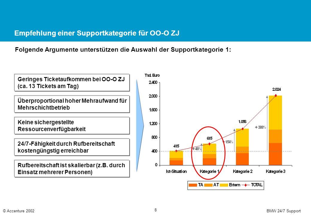 BMW 24/7 Support© Accenture 2002 8 Empfehlung einer Supportkategorie für OO-O ZJ Folgende Argumente unterstützen die Auswahl der Supportkategorie 1: Geringes Ticketaufkommen bei OO-O ZJ (ca.