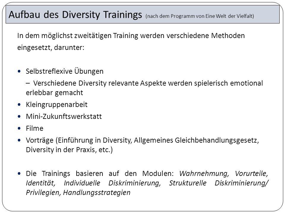 In dem möglichst zweitätigen Training werden verschiedene Methoden eingesetzt, darunter: Selbstreflexive Übungen – Verschiedene Diversity relevante As