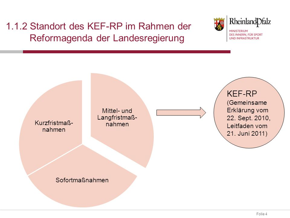 Folie 4 1.1.2 Standort des KEF-RP im Rahmen der Reformagenda der Landesregierung Mittel- und Langfristmaß- nahmen Sofortmaßnahmen Kurzfristmaß- nahmen