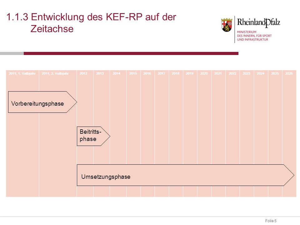 Folie 5 1.1.3 Entwicklung des KEF-RP auf der Zeitachse 2011, 1. Halbjahr2011, 2. Halbjahr201220132014201520162017201820192020202120222023202420252026