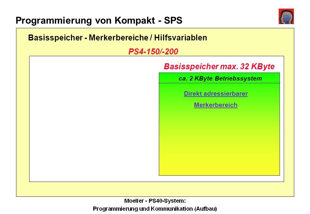 Programmierung von Kompakt - SPS PS4-150/-200 Direkt adressierbarer Merkerbereich Basisspeicher max.