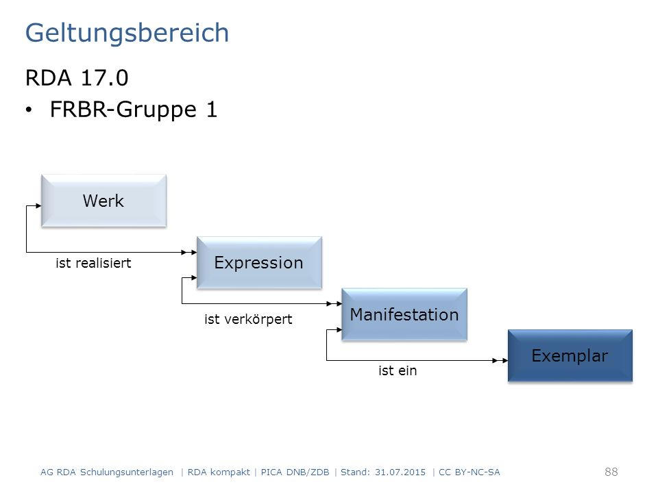 Geltungsbereich RDA 17.0 FRBR-Gruppe 1 AG RDA Schulungsunterlagen | RDA kompakt | PICA DNB/ZDB | Stand: 31.07.2015 | CC BY-NC-SA 88 Werk Expression Manifestation Exemplar ist realisiert ist verkörpert ist ein