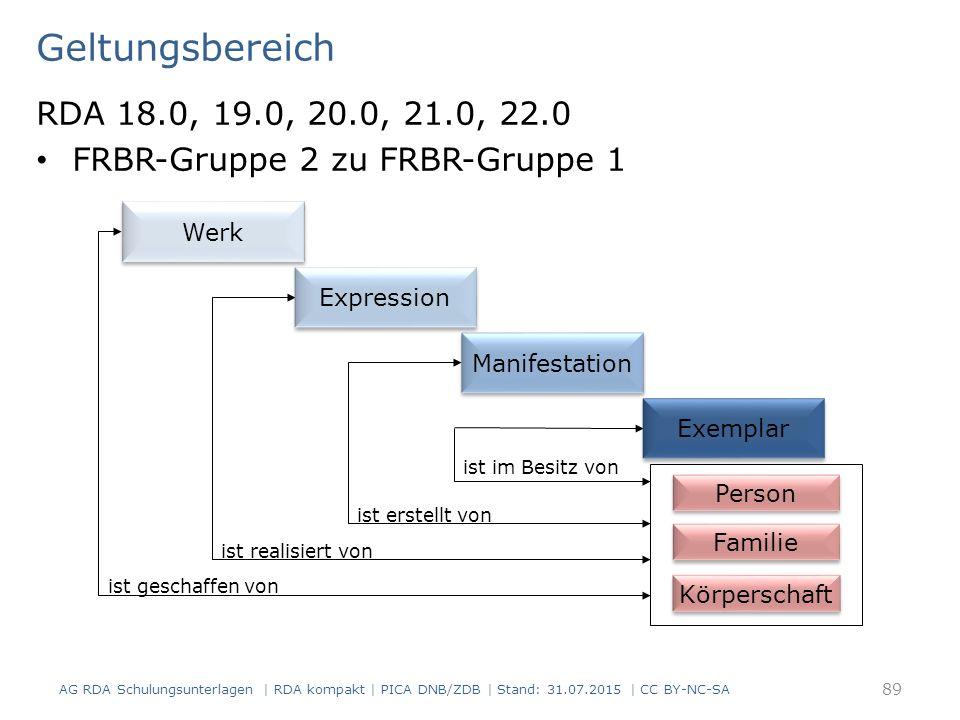 Geltungsbereich RDA 18.0, 19.0, 20.0, 21.0, 22.0 FRBR-Gruppe 2 zu FRBR-Gruppe 1 AG RDA Schulungsunterlagen | RDA kompakt | PICA DNB/ZDB | Stand: 31.07.2015 | CC BY-NC-SA 89 Person Körperschaft ist geschaffen von ist realisiert von ist erstellt von ist im Besitz von Familie Werk Expression Manifestation Exemplar