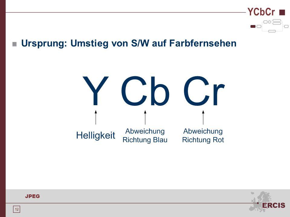 12 JPEG YCbCr Ursprung: Umstieg von S/W auf Farbfernsehen