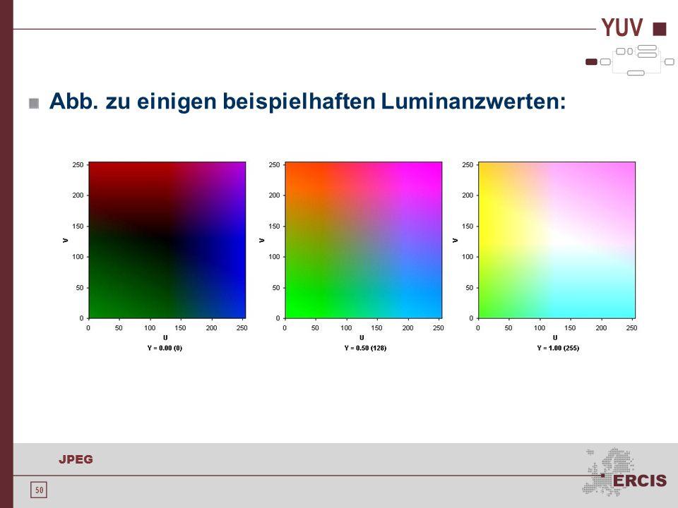 50 JPEG YUV Abb. zu einigen beispielhaften Luminanzwerten: