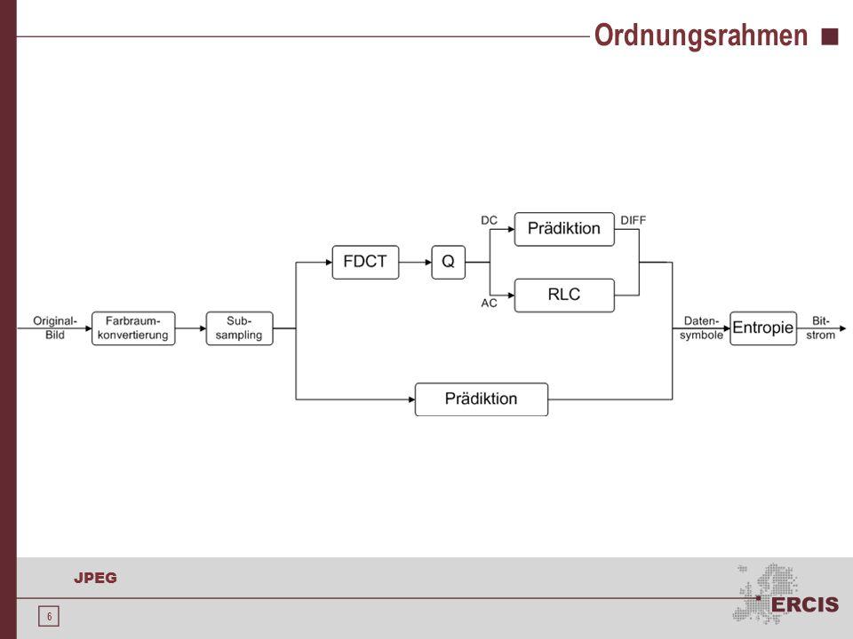 17 JPEG Diskrete Kosinus-Transformation 1972 Ahmed, Natarajan und Rao Weiterentwicklung der Fourier-Transformation Aufgrund ihrer guten Kompressionseigenschaften in meisten verlustbehafteten Verfahren zur Bild- und Videokompression eingesetzt Vorbereitung: Aufteilen der Grafik in 8x8-Blöcke Farbige Grafiken entsprechen mehrstufiger Verarbeitung von Graustufenbildern