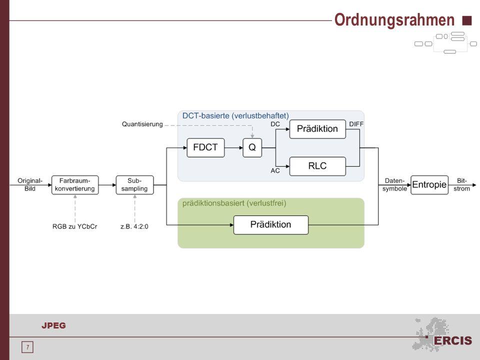 18 JPEG Diskrete Kosinus-Transformation Berechnungsvorschriften: