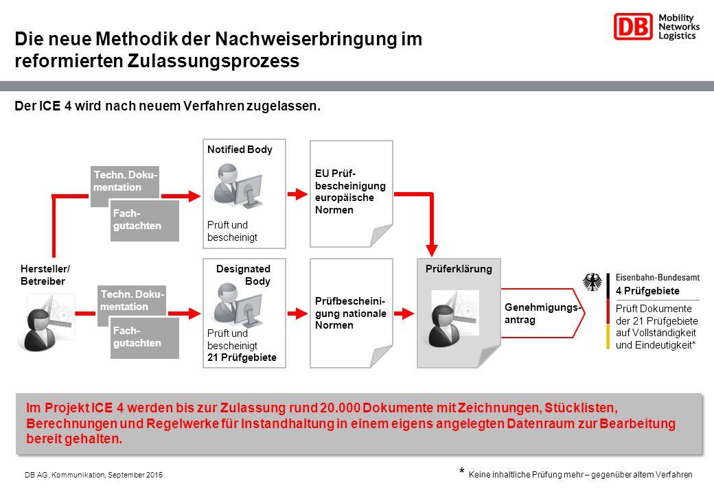 4 Prüfgebiete Designated Body Prüft und bescheinigt 21 Prüfgebiete Prüfbescheini- gung nationale Normen Fach- gutachten Techn.