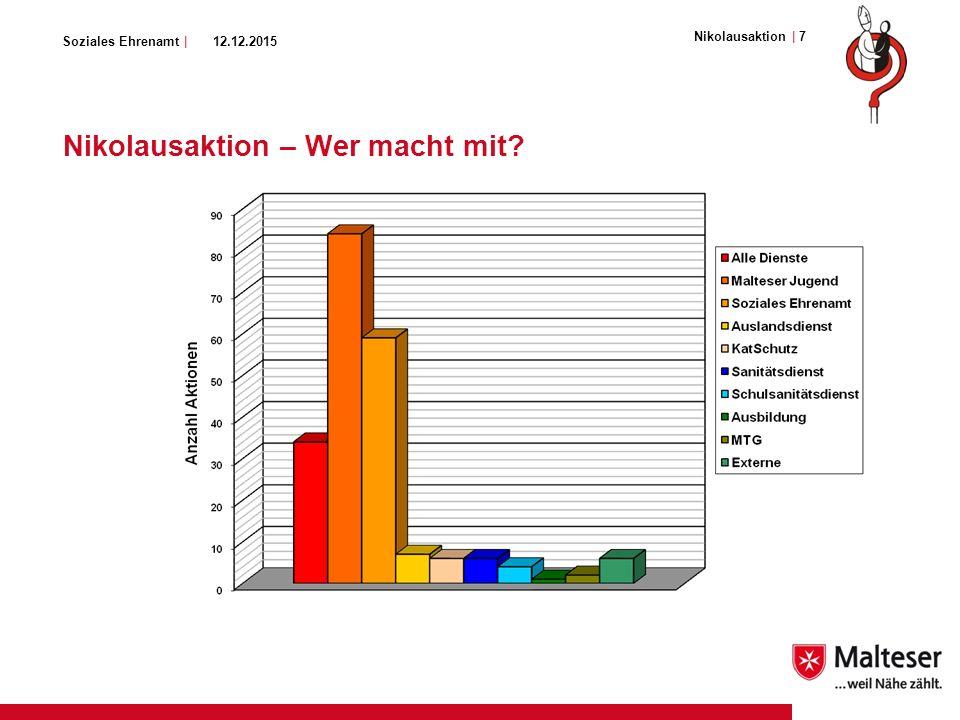 Soziales Ehrenamt | Nikolausaktion – Die Zahlen der Aktion 2007 175 Aktionen An über 100 Orten Mit über 2.300 ehrenamtlichen Helfern aus allen Diensten Einsatz für 19.000 Menschen in Deutschland Hilfe für ca.