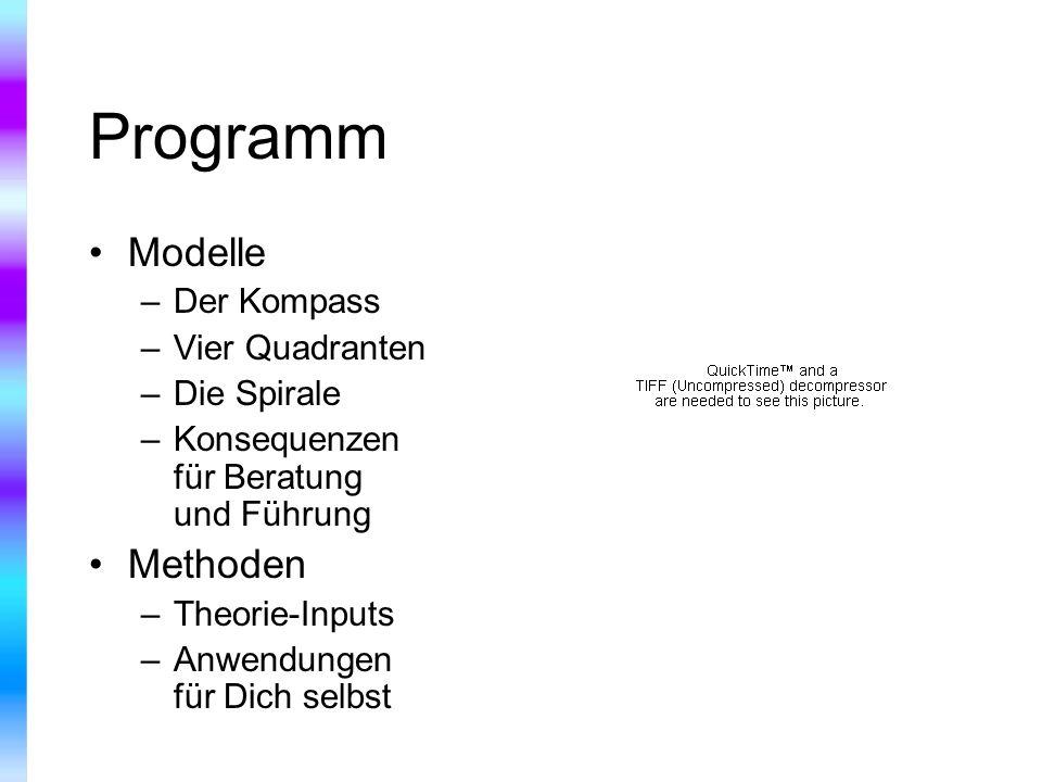 Programm Modelle –Der Kompass –Vier Quadranten –Die Spirale –Konsequenzen für Beratung und Führung Methoden –Theorie-Inputs –Anwendungen für Dich selb