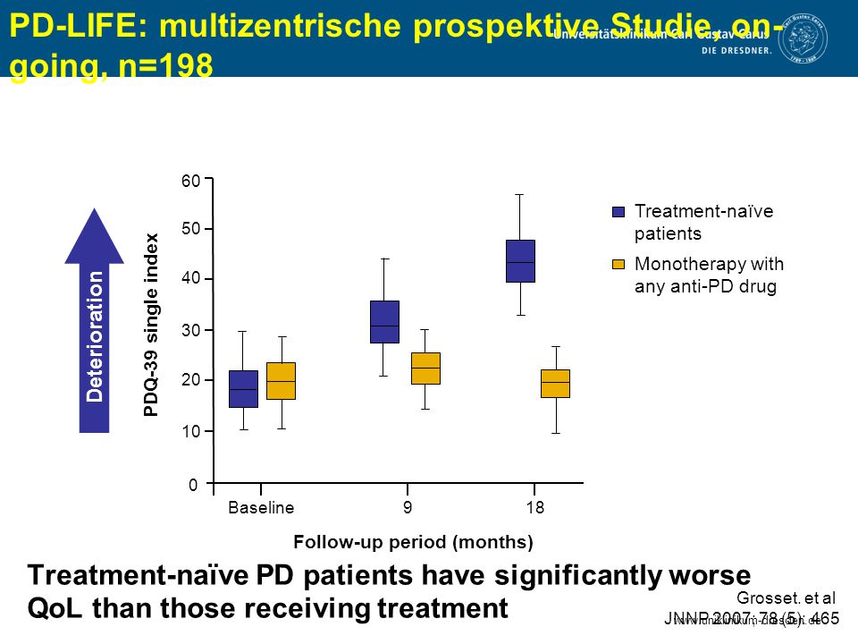 www.uniklinikum-dresden.de Treatment-naïve PD patients have significantly worse QoL than those receiving treatment Monotherapy with any anti-PD drug Grosset.