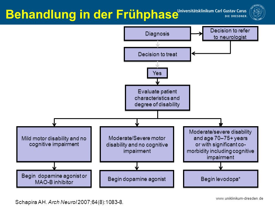 www.uniklinikum-dresden.de Diagnosis Decision to treat Decision to refer to neurologist Yes Evaluate patient characteristics and degree of disability Mild motor disability and no cognitive impairment Moderate/Severe motor disability and no cognitive impairment F Moderate/severe disability and age 70–75+ years or with significant co- morbidity including cognitive impairment F Moderate/severe disability and age 70–75+ years or with significant co- morbidity including cognitive impairment Begin dopamine agonist or MAO-B inhibitor Begin dopamine agonist Begin levodopa* Behandlung in der Frühphase Schapira AH.