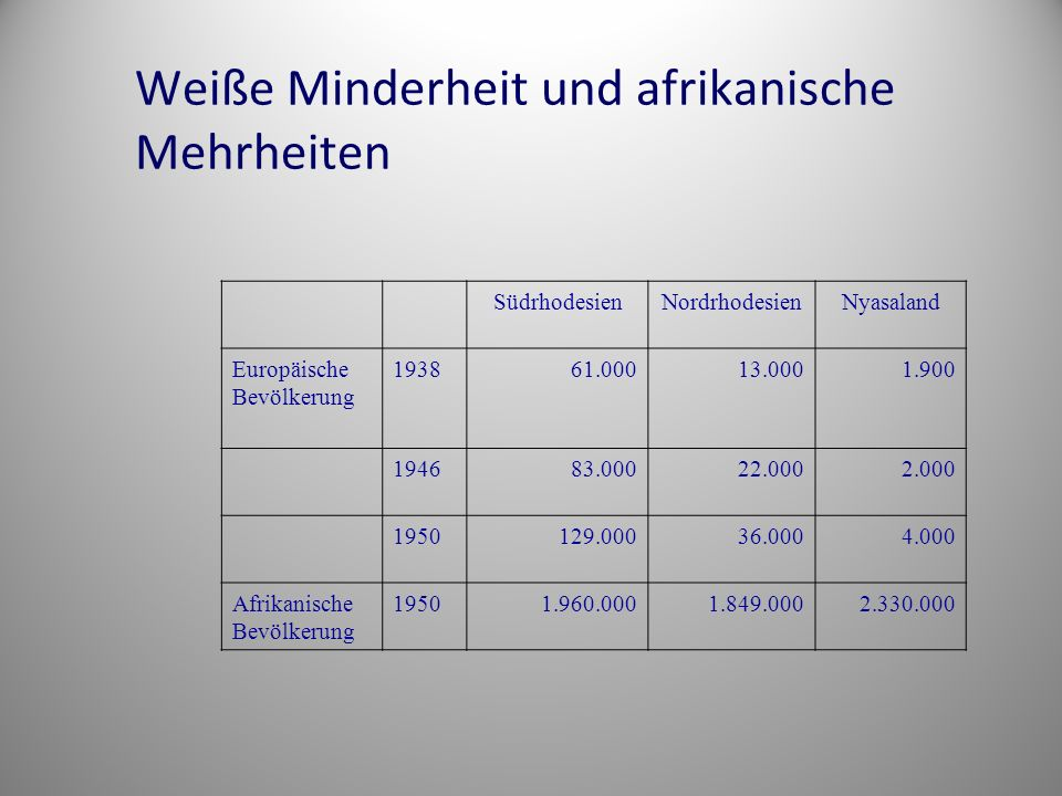 Weiße Minderheit und afrikanische Mehrheiten SüdrhodesienNordrhodesienNyasaland Europäische Bevölkerung 193861.00013.0001.900 194683.00022.0002.000 1950129.00036.0004.000 Afrikanische Bevölkerung 19501.960.0001.849.0002.330.000