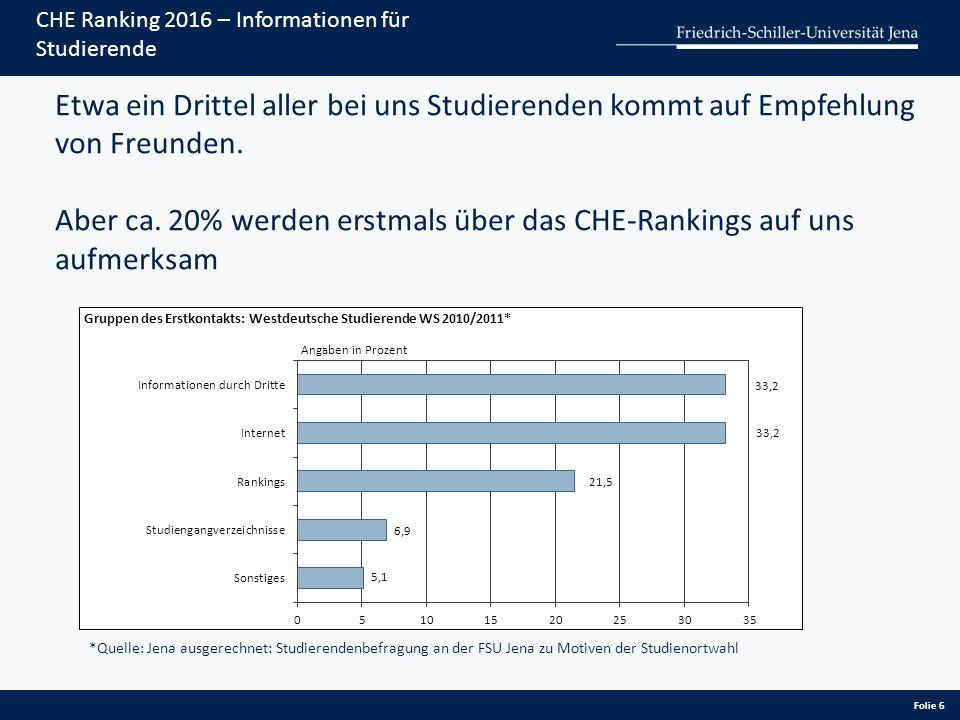Folie 6 CHE Ranking 2016 – Informationen für Studierende Etwa ein Drittel aller bei uns Studierenden kommt auf Empfehlung von Freunden. Aber ca. 20% w