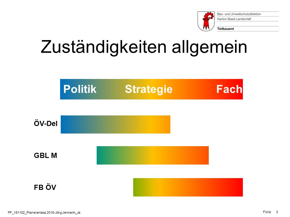 PF_151102_Planeranlass 2015-Jörg Jermann_Je Folie 3 Zuständigkeiten allgemein PolitikFach ÖV-Del GBL M FB ÖV Strategie