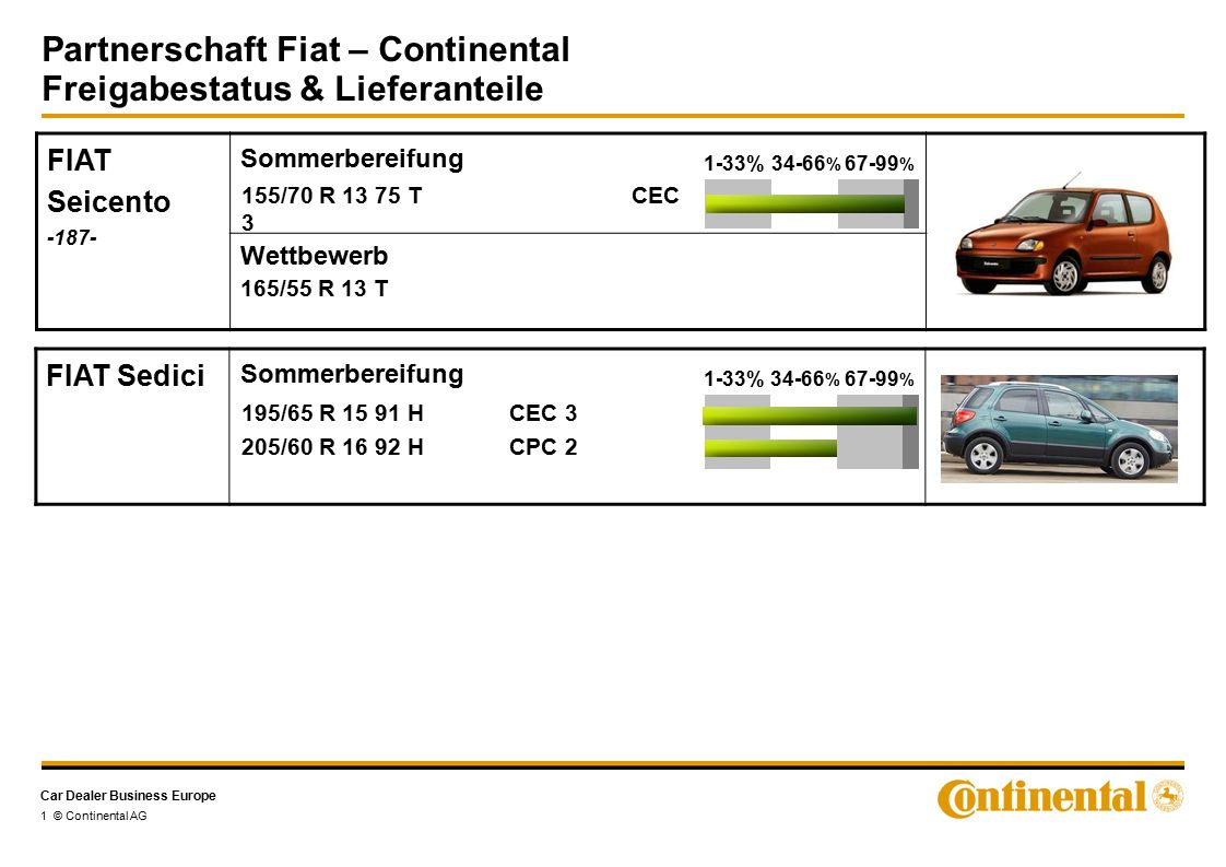 Car Dealer Business Europe Partnerschaft Fiat – Continental Freigabestatus & Lieferanteile 1 © Continental AG FIAT Seicento Sommerbereifung Wettbewerb 165/55 R 13 T 155/70 R T CEC %34-66 % % FIAT Sedici Sommerbereifung 195/65 R H CEC 3 205/60 R H CPC %34-66 % %