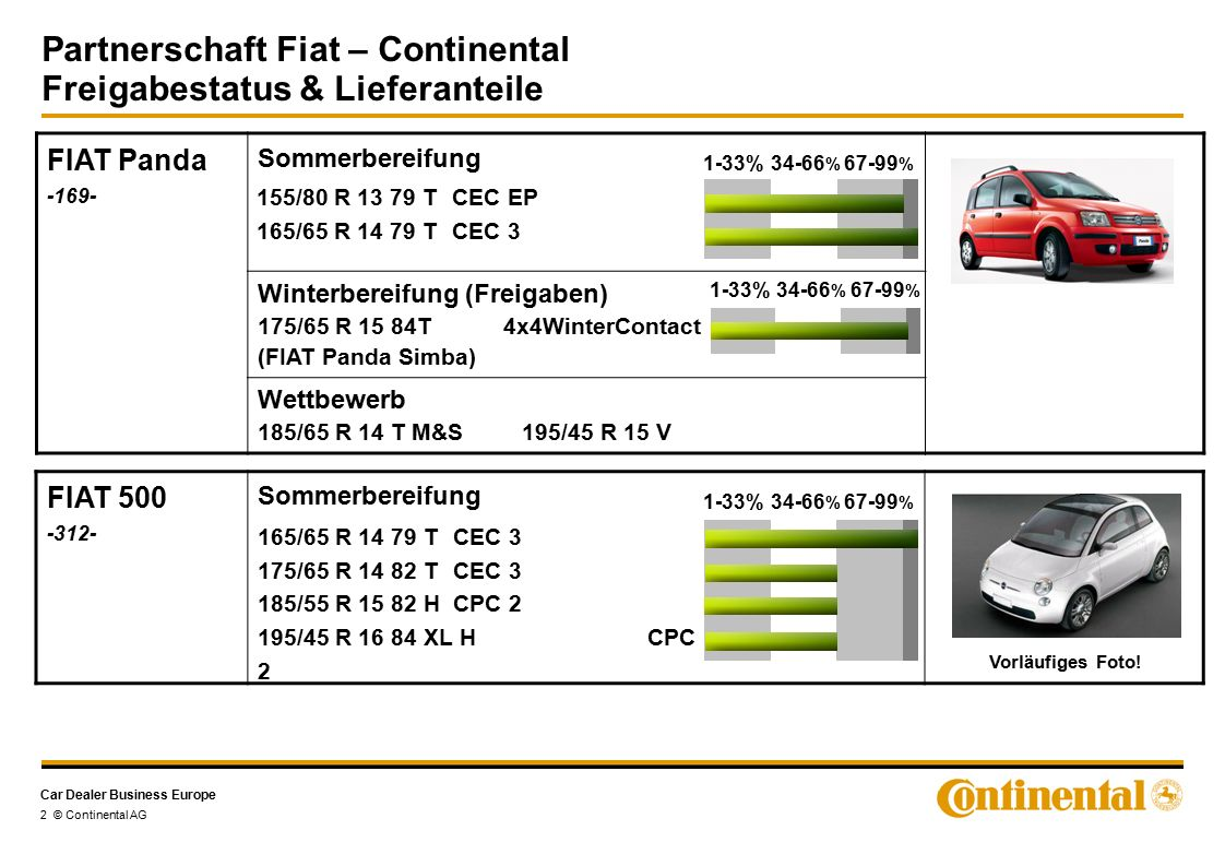 Car Dealer Business Europe Partnerschaft Fiat – Continental Freigabestatus & Lieferanteile 2 © Continental AG FIAT 500 -312- Sommerbereifung FIAT Pand