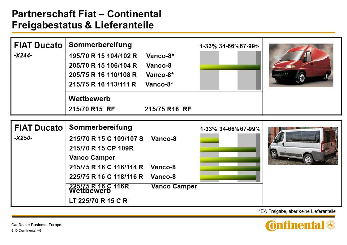 Car Dealer Business Europe Partnerschaft Fiat – Continental Freigabestatus & Lieferanteile 5 © Continental AG FIAT Ducato -X244- Sommerbereifung Wettbewerb 215/70 R15 RF 215/75 R16 RF 195/70 R 15 104/102 R Vanco-8* 205/70 R 15 106/104 R Vanco-8 205/75 R 16 110/108 R Vanco-8* 215/75 R 16 113/111 R Vanco-8* 1-33%34-66 % 67-99 % FIAT Ducato -X250- Sommerbereifung Wettbewerb LT 225/70 R 15 C R 215/70 R 15 C 109/107 S Vanco-8 215/70 R 15 CP 109R Vanco Camper 215/75 R 16 C 116/114 R Vanco-8 225/75 R 16 C 118/116 R Vanco-8 225/75 R 16 C 116R Vanco Camper 1-33%34-66 % 67-99 % *EA-Freigabe, aber keine Lieferanteile