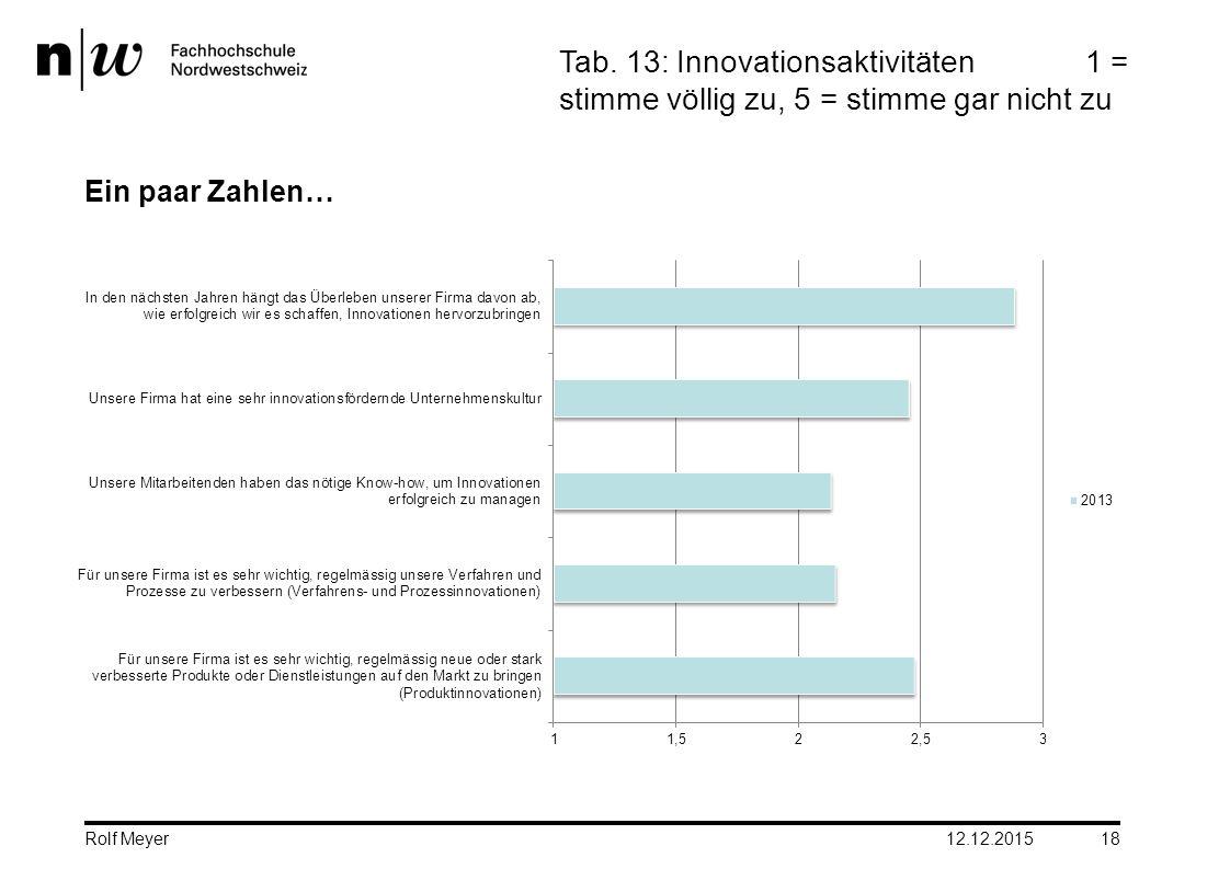 Ein paar Zahlen… 12.12.2015 18 Tab. 13: Innovationsaktivitäten1 = stimme völlig zu, 5 = stimme gar nicht zu Rolf Meyer