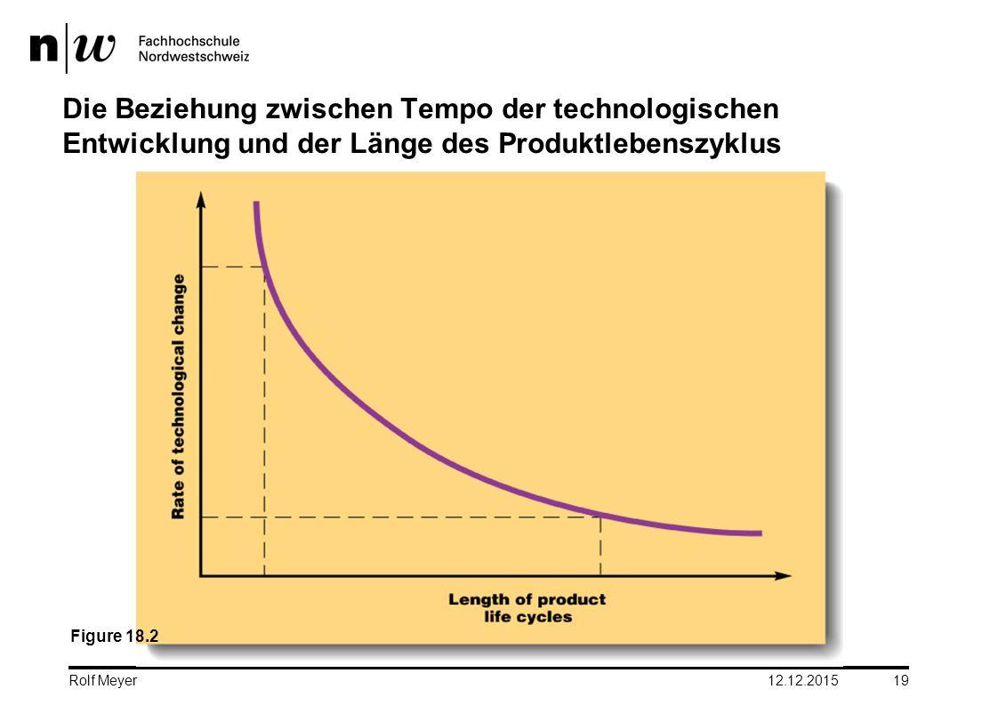 12.12.2015 19 Die Beziehung zwischen Tempo der technologischen Entwicklung und der Länge des Produktlebenszyklus Figure 18.2 Rolf Meyer
