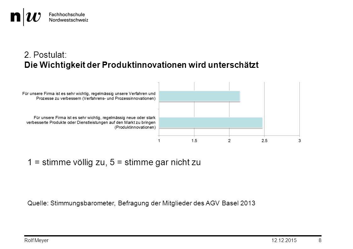 2. Postulat: Die Wichtigkeit der Produktinnovationen wird unterschätzt 1 = stimme völlig zu, 5 = stimme gar nicht zu Quelle: Stimmungsbarometer, Befra