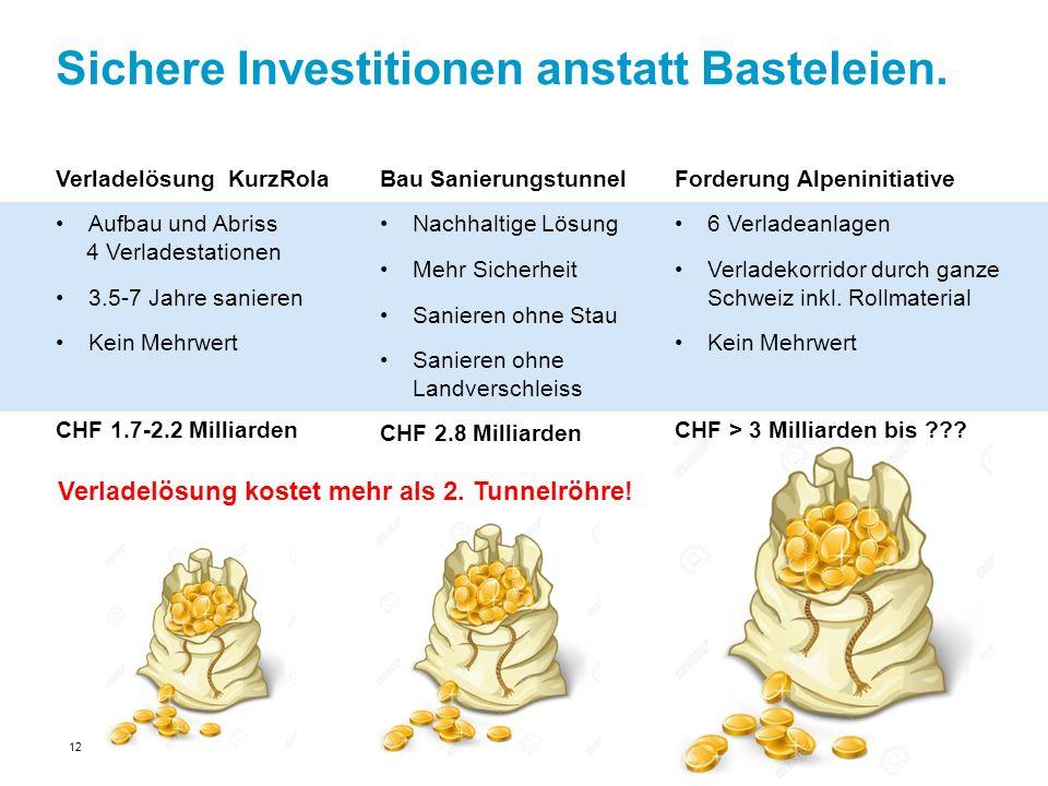 Sichere Investitionen anstatt Basteleien. Verladelösung KurzRola Aufbau und Abriss 4 Verladestationen 3.5-7 Jahre sanieren Kein Mehrwert CHF 1.7-2.2 M