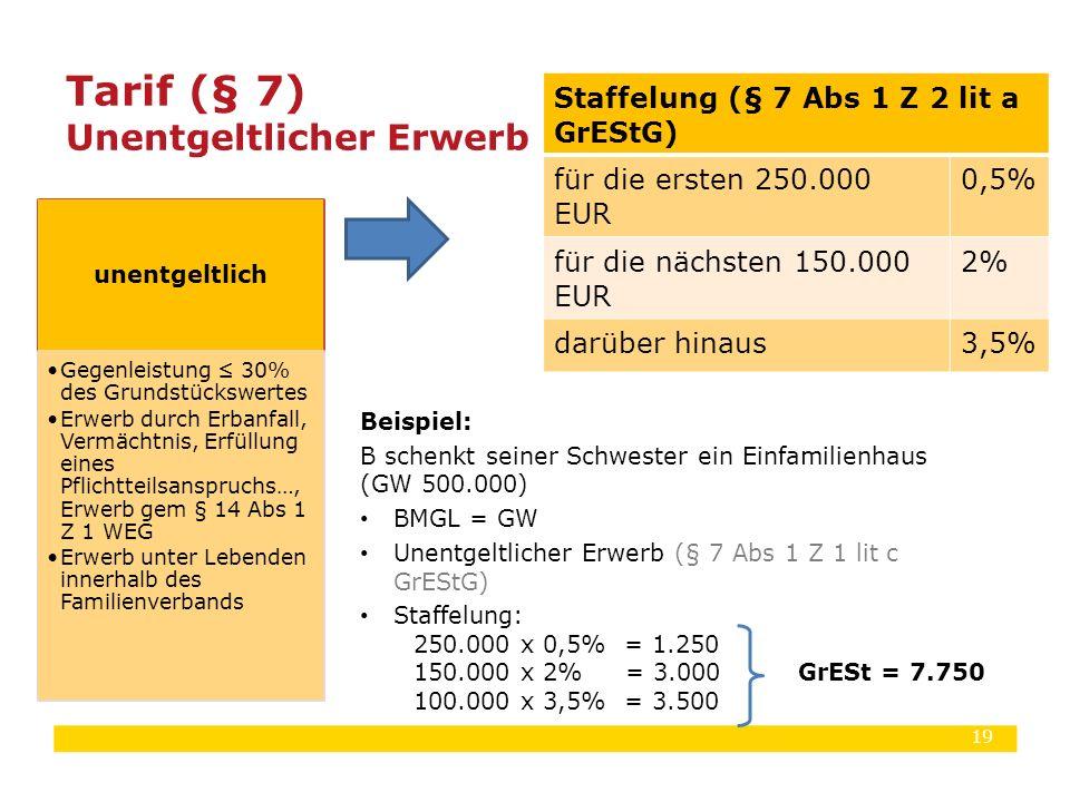 19 Beispiel: B schenkt seiner Schwester ein Einfamilienhaus (GW 500.000) BMGL = GW Unentgeltlicher Erwerb (§ 7 Abs 1 Z 1 lit c GrEStG) Staffelung: 250