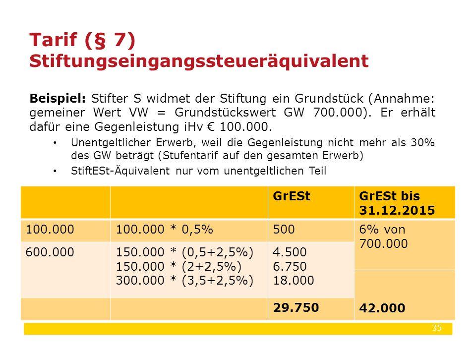 35 Beispiel: Stifter S widmet der Stiftung ein Grundstück (Annahme: gemeiner Wert VW = Grundstückswert GW 700.000). Er erhält dafür eine Gegenleistung