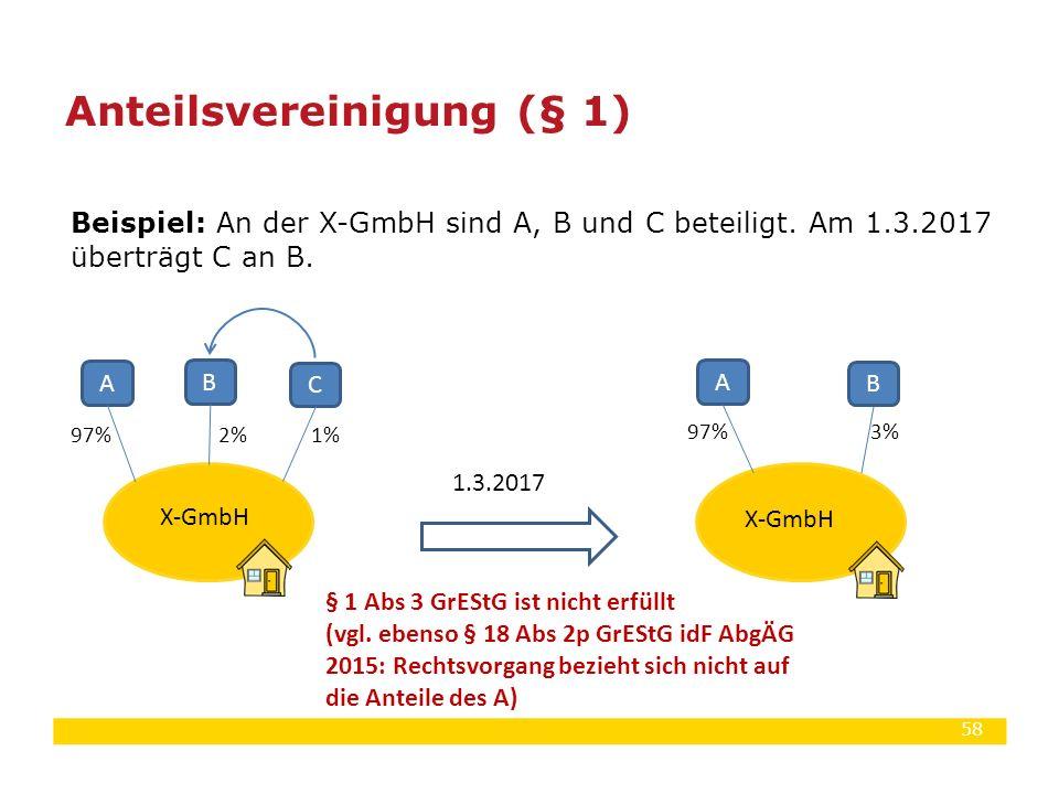 58 Beispiel: An der X-GmbH sind A, B und C beteiligt. Am 1.3.2017 überträgt C an B. Anteilsvereinigung (§ 1) X-GmbH 1.3.2017 § 1 Abs 3 GrEStG ist nich